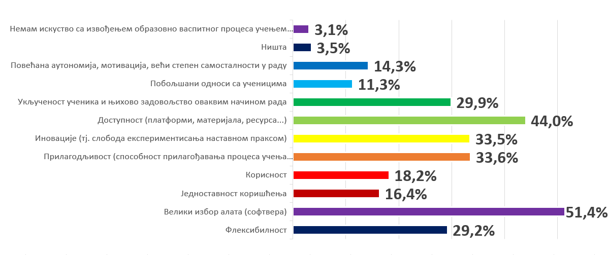 Резултати анкете: шта 15.000 просветних радника мисли о остваривању образовно васпитног процеса путем учења на даљину